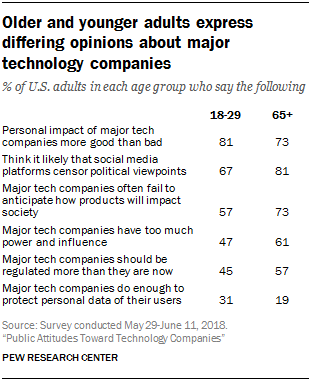 People don't trust platforms even though they value what they offer